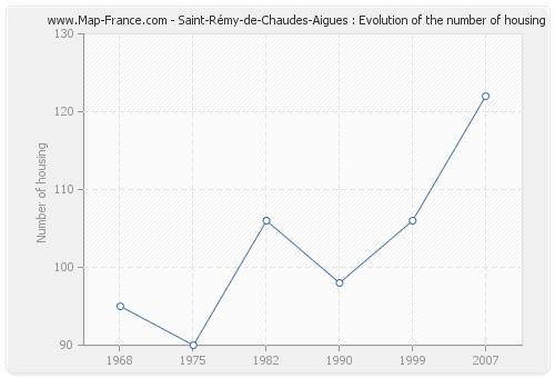 Saint-Rémy-de-Chaudes-Aigues : Evolution of the number of housing