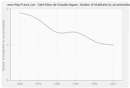 Saint-Rémy-de-Chaudes-Aigues : Number of inhabitants by accommodation