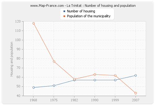 La Trinitat : Number of housing and population