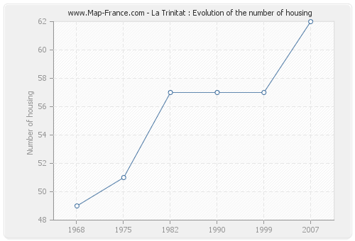 La Trinitat : Evolution of the number of housing