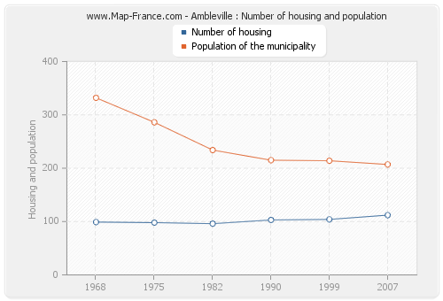 Ambleville : Number of housing and population