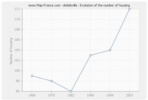 Ambleville : Evolution of the number of housing