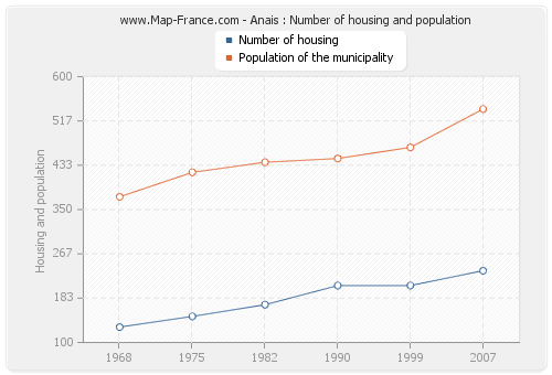 Anais : Number of housing and population