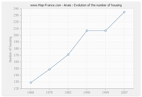 Anais : Evolution of the number of housing