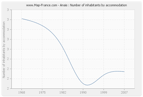Anais : Number of inhabitants by accommodation