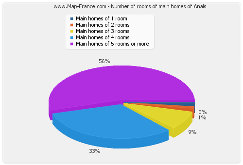 Number of rooms of main homes of Anais