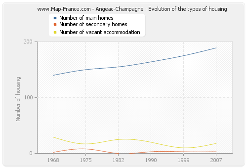 Angeac-Champagne : Evolution of the types of housing
