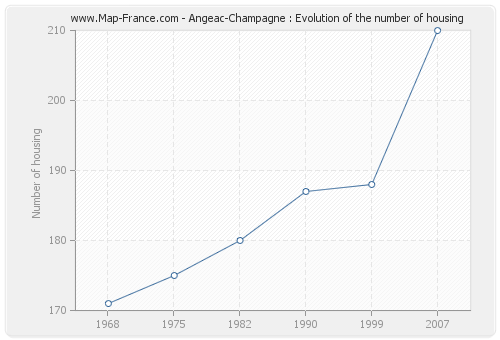 Angeac-Champagne : Evolution of the number of housing