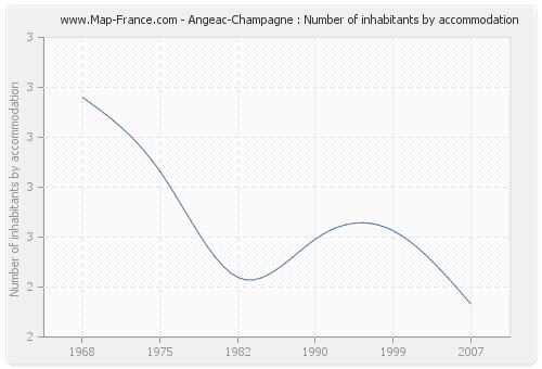 Angeac-Champagne : Number of inhabitants by accommodation