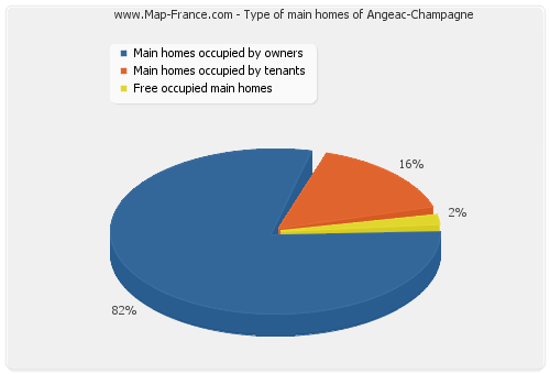 Type of main homes of Angeac-Champagne