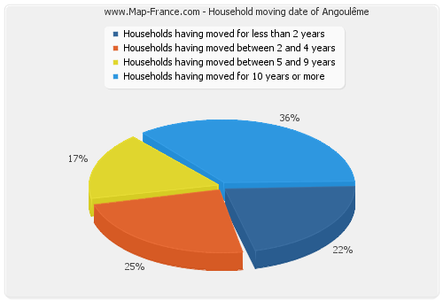 Household moving date of Angoulême