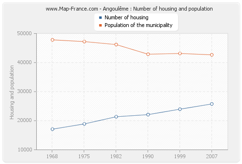 Angoulême : Number of housing and population