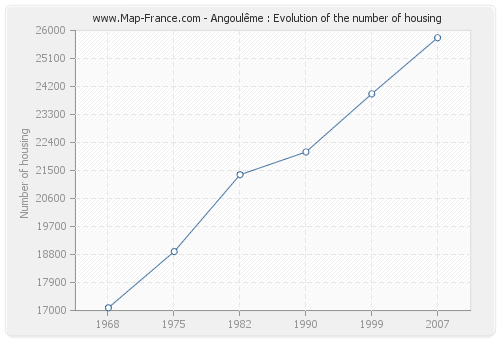 Angoulême : Evolution of the number of housing