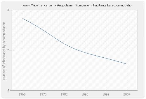 Angoulême : Number of inhabitants by accommodation