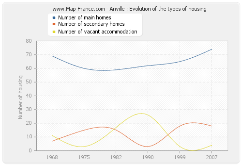 Anville : Evolution of the types of housing