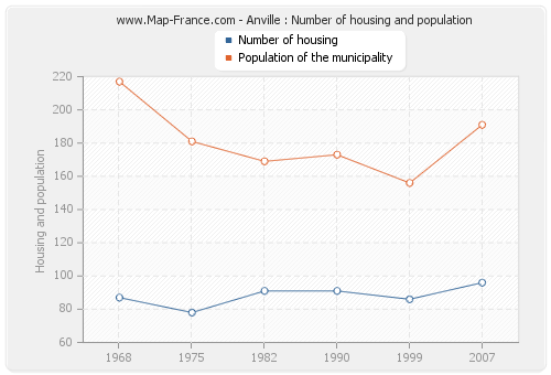 Anville : Number of housing and population