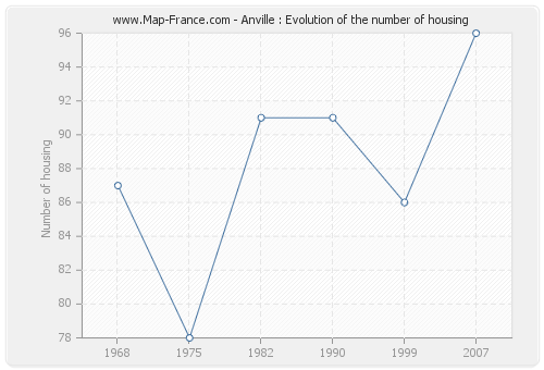 Anville : Evolution of the number of housing