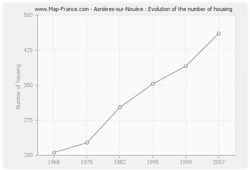 Asnières-sur-Nouère : Evolution of the number of housing