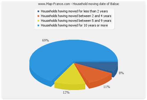Household moving date of Balzac