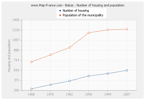 Balzac : Number of housing and population