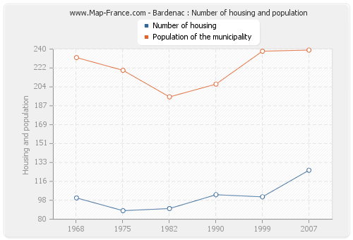 Bardenac : Number of housing and population