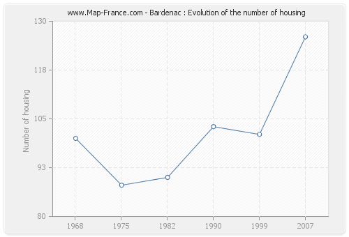 Bardenac : Evolution of the number of housing
