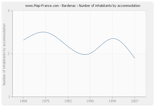 Bardenac : Number of inhabitants by accommodation
