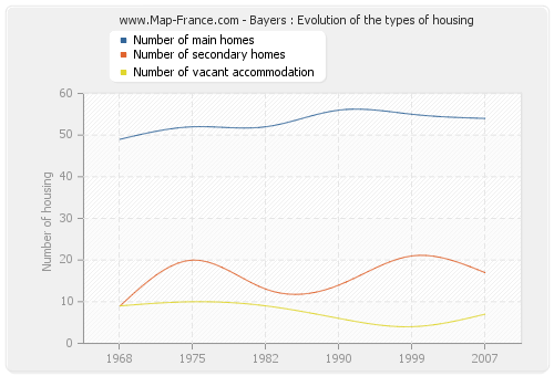 Bayers : Evolution of the types of housing