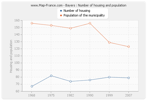 Bayers : Number of housing and population