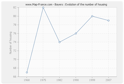 Bayers : Evolution of the number of housing