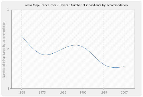 Bayers : Number of inhabitants by accommodation