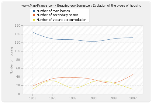 Beaulieu-sur-Sonnette : Evolution of the types of housing