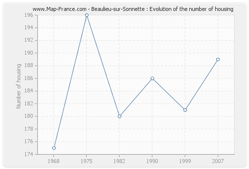 Beaulieu-sur-Sonnette : Evolution of the number of housing
