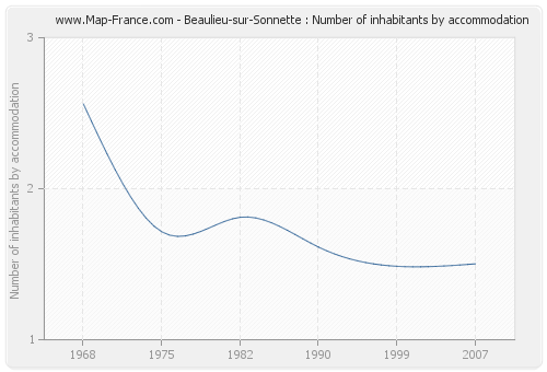 Beaulieu-sur-Sonnette : Number of inhabitants by accommodation