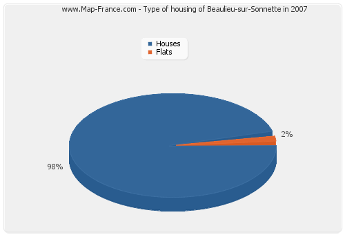 Type of housing of Beaulieu-sur-Sonnette in 2007