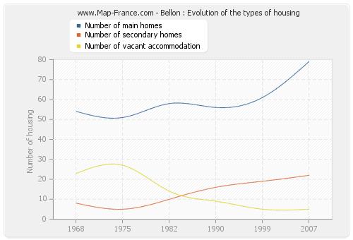Bellon : Evolution of the types of housing