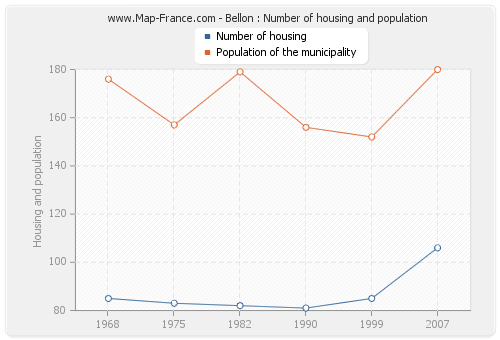 Bellon : Number of housing and population