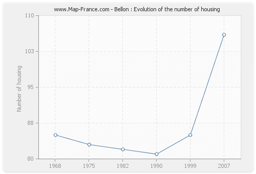 Bellon : Evolution of the number of housing