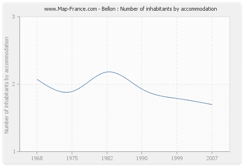 Bellon : Number of inhabitants by accommodation