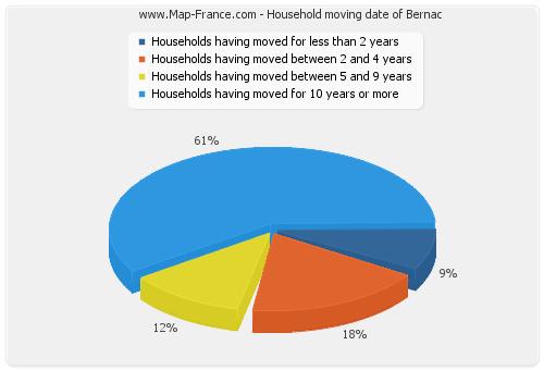 Household moving date of Bernac