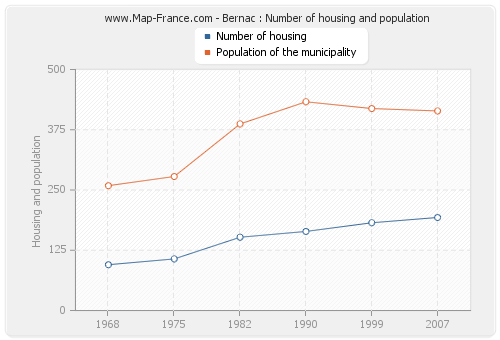 Bernac : Number of housing and population