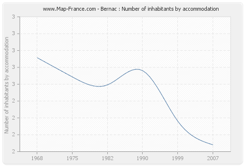 Bernac : Number of inhabitants by accommodation