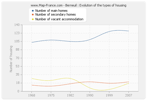 Berneuil : Evolution of the types of housing
