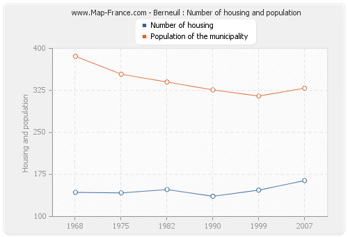 Berneuil : Number of housing and population