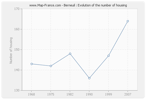 Berneuil : Evolution of the number of housing