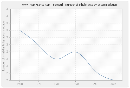 Berneuil : Number of inhabitants by accommodation