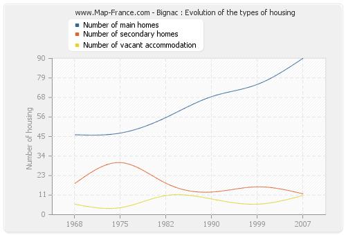 Bignac : Evolution of the types of housing