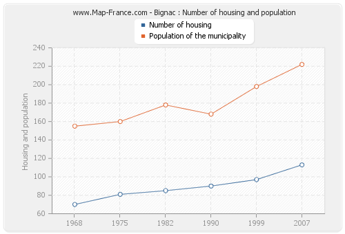 Bignac : Number of housing and population