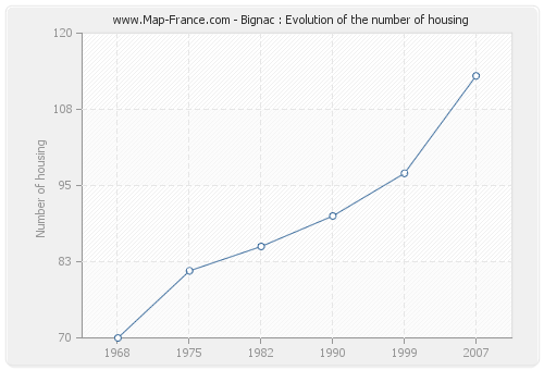 Bignac : Evolution of the number of housing
