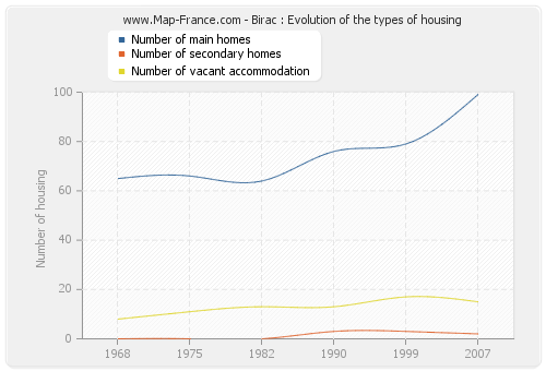 Birac : Evolution of the types of housing
